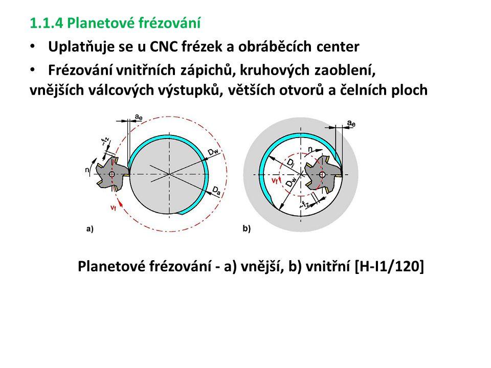 Planetové frézování - a) vnější, b) vnitřní [H-I1/120]